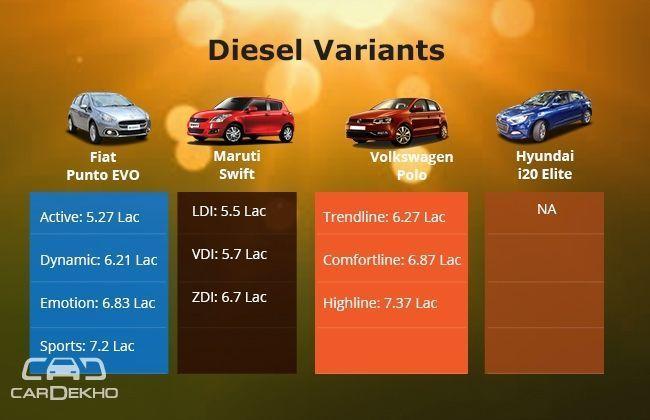 Diesel Compare Diesel