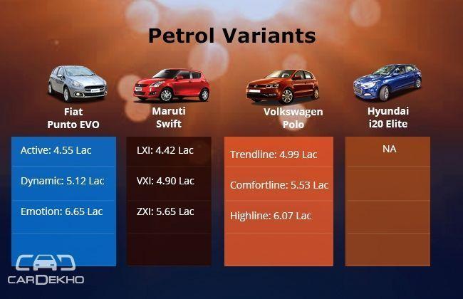 Price Compare Petrol