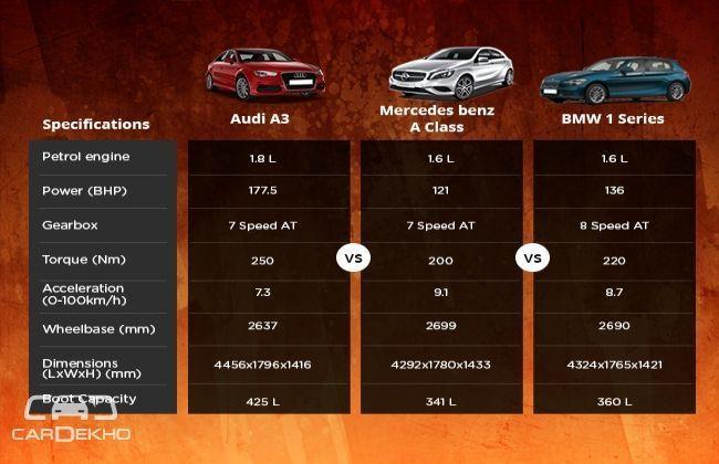 Petrol engines: Audi A3 VS Mercedes Benz A Class VS BMW 1 Series