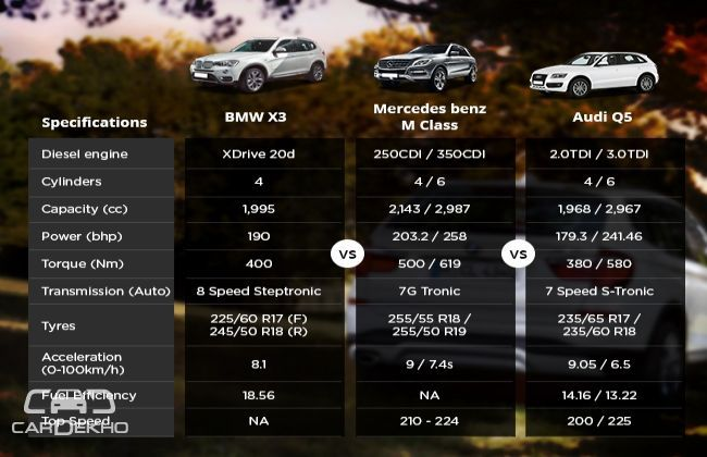 Bmw X3 Vs Audi Q5 Vs Mercedes Benz M Class Business