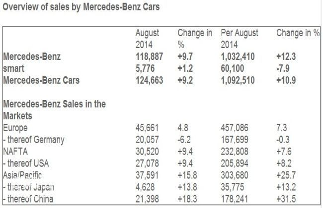 Mercedes-Benz sells over one million cars in August globally
