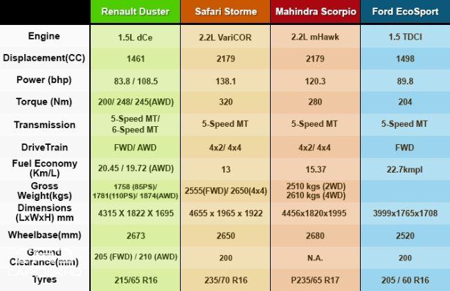 Competition Check: Mahindra Scorpio vs the Rivals