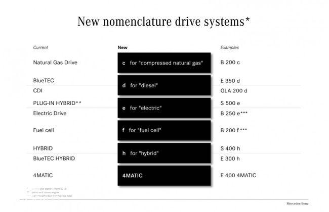 Mercedes-Benz adopts new nomenclature