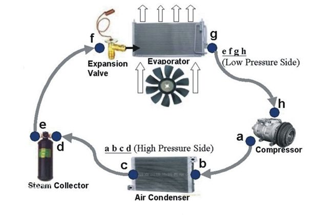 Car Ac Guide Maintenance Problems And Solutions