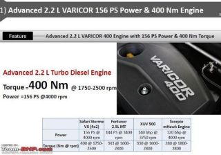 Tata Safari Storme Re-tuned VariCOR 400 & 6-speed MT Specifications Leaked