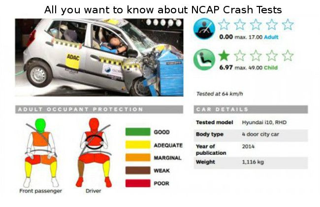 All you want to know about NCAP Crash Tests