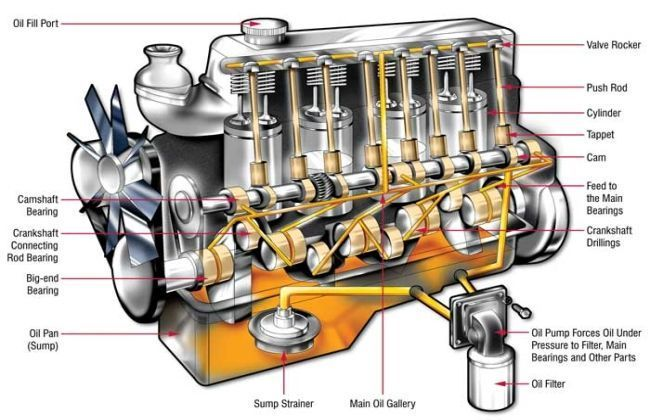 Basics of car engine oil for Motor oil guide for cars