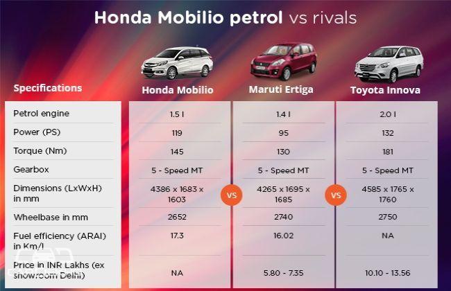 Quick Comparo : Honda Mobilio Vs. MS Ertiga Vs. Toyota Innova