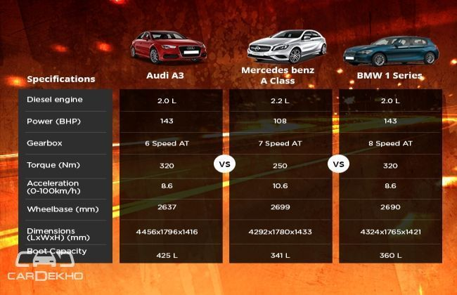 Diesel engine: Audi A3 VS Mercedes Benz A Class VS BMW 1 Series