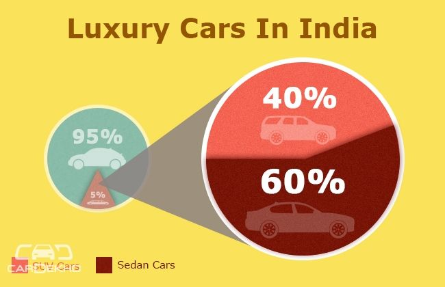 Luxury Cars in India