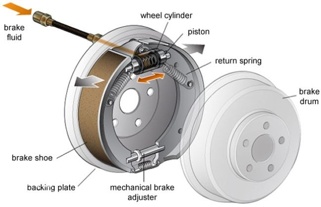 Know Your Car Brakes General Features Cardekho Com