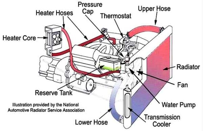 Ford 2000 Tractor Parts 7 reasons of car overheating with remedies | Maintenance ...