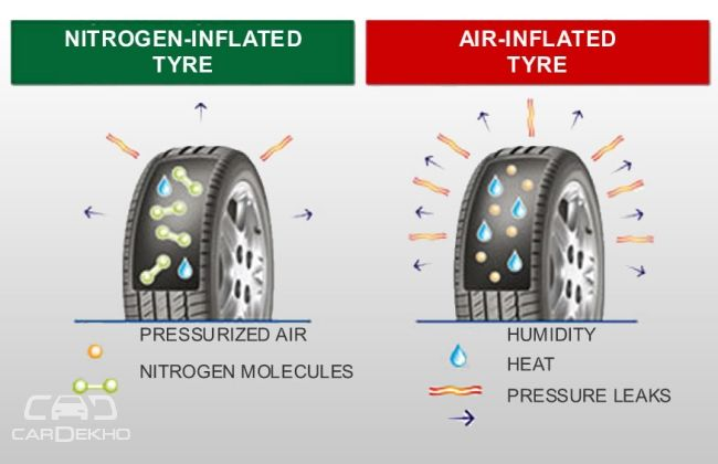 Car Tire Pressure >> Which One is Better for Tyres - Nitrogen or Standard Air? | CarDekho.com