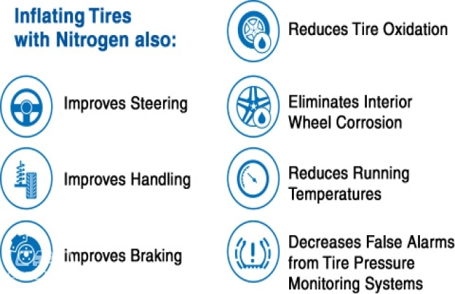Nitrogen In Tires >> Which One Is Better For Tires Nitrogen Or Standard Air