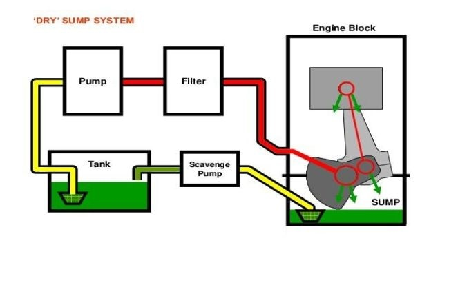 technical aspects dry sump lubrication cardekho com the oil from the storage tank is fed to the pressure pump which pumps it under pressure into the engine via oil feed line oil strainer is also there which