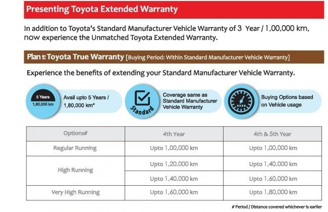 bcf0111888cfcf Toyota has been smart while categorising the extended warranty periods. In  its True Warranty package