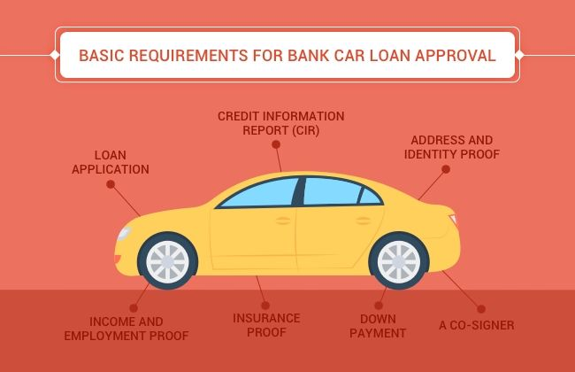 Basic Requirements for Bank Car Loan Approval