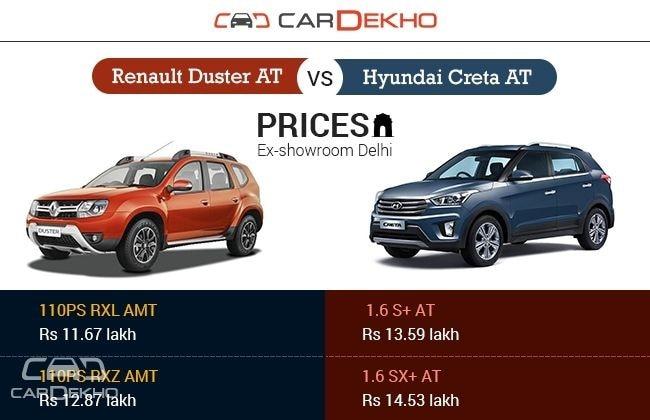 renault duster automatic vs hyundai creta automatic comparison review. Black Bedroom Furniture Sets. Home Design Ideas